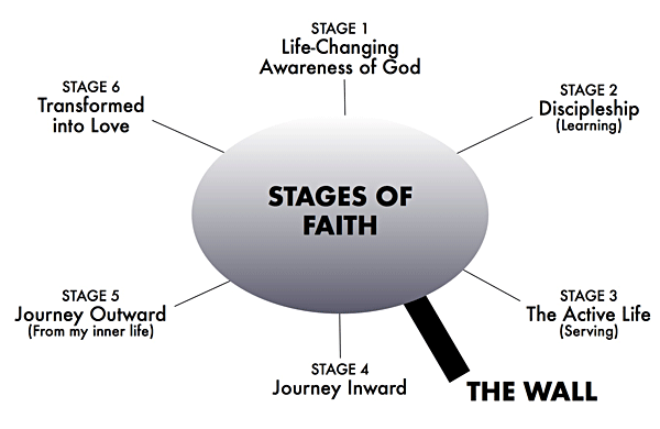 stages_of_faith1